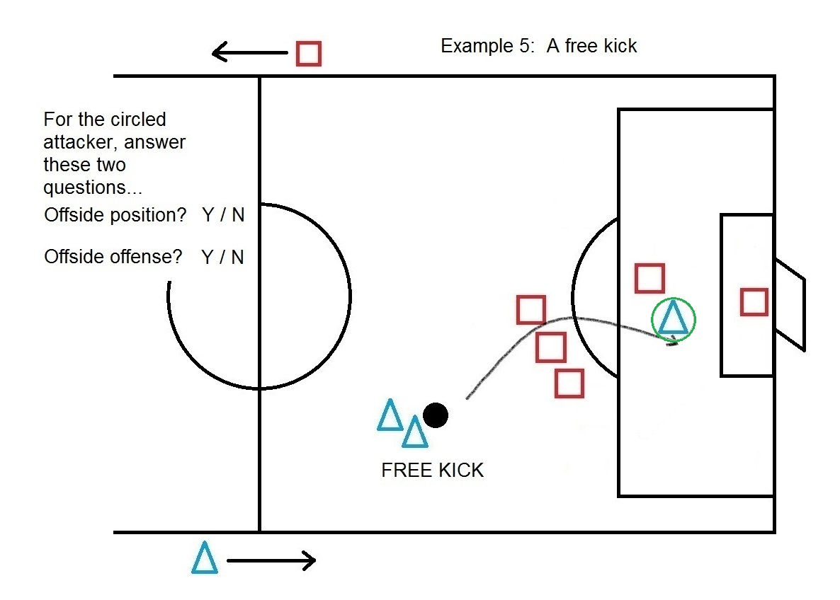 Grays harbor youth soccer association we havent included the many ways that the attacker in an offside position might interfere with an opponent if theres interest well pooptronica Choice Image